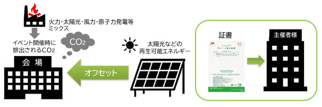 JCD CO2ゼロMICE
